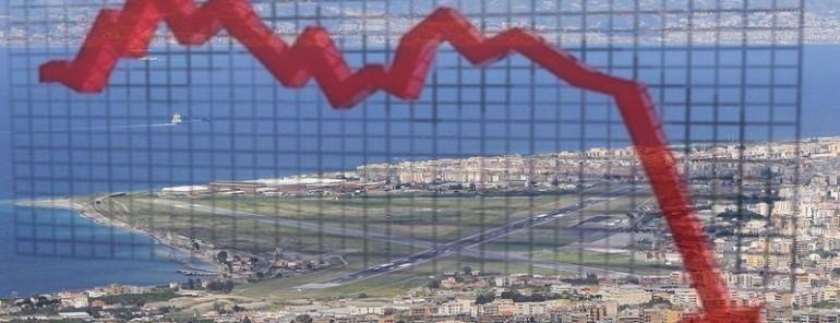 Continua il periodo nero dell'economia reggina: crollo dell'export e delle attività commerciali